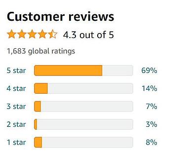 Fitbit Sense Reviews- Customer Reviews Star Ratings